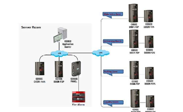 4883cfe0450 DZ Cards Enhanced Security Using Matrix Access Control   Visitor Management  Solutions