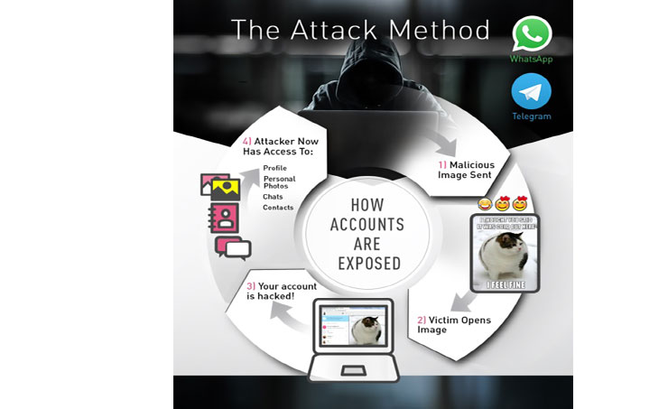 WhatsApp & Telegram Accounts to be Attacked by Hackers in