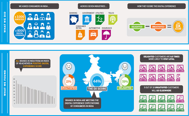 93f81ba5cd3 SAP Revealed the Digital Experience of Indian Customers through its ...
