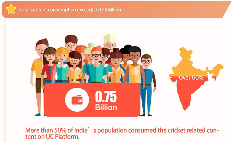 UCWeb Releases its Data Traffic Report on Cricket-Related